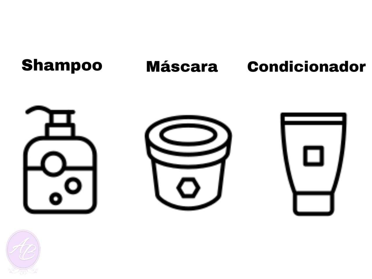 Ordem Correta dos Produtos