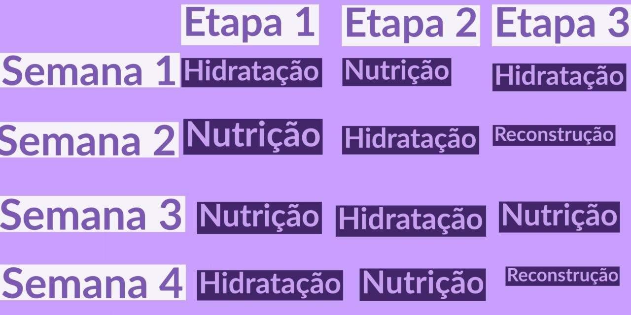 Cronograma Capilar com Três Lavagens